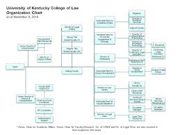 Organization Chart Uk College Of Law
