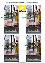 nikon coolpix p6000 active d lighting comparison