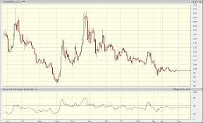 Cyprus Stock Market Chart Cyprus A Stock Market Dies Acting Man Pater