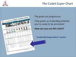 Civil Air Patrol Super Chart Civil Air Patrol Cadet Programs Leadership Expectations