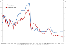 Refi Rates Chart Average Home Mortgage Interest Rate In 2006 Best Mortgage