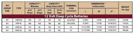 Trojan Deep Cycle Battery J185p Ac Flooded Lead Acid 12v 205ah