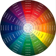 Colour Wheel Chart Colors The Color Wheel A Reminder Of The Infinite Clothing