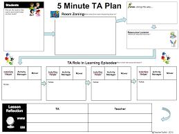 lesson plans sheet the 5 minute lesson plan series teachertoolkit