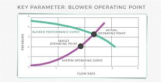 Fan Curve Chart How Do I Get A Blower To Perform Properly For A Given