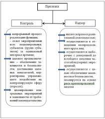 Соотношение понятий контроля и надзора в России Рис 3 Предлагаемые основные различия контроля и надзора
