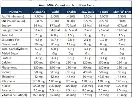 Pharmexcel Amul Milk Comparison Know Nutrition Difference