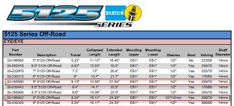 Carrera Shock Chart Garage Sale