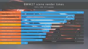 Gpu Charts 2016 Top Gpu Cards Performance Comparison In Blender Gtx1080