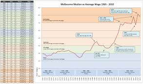 Melbournes Median House Prices Vs Wages 1965 2010