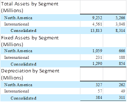 amazon balance sheet 8 22 segment reporting