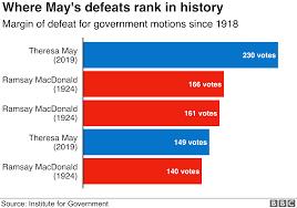 Bbc Record Charts Theresa May Premiership In Six Charts Bbc News