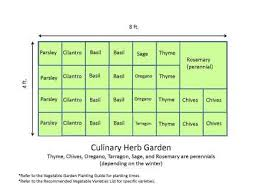 Small Picture Small Garden Design Herb Garden Design Plans The Best Way To