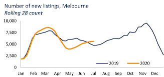 Strict lockdown measures are to be reimposed in melbourne, as authorities scramble to prevent a second wave of coronavirus infections spreading across the country. What S The Impact On Melbourne S Housing Market Likely To Be As A New Round Of Lockdown Measures Are Implemented