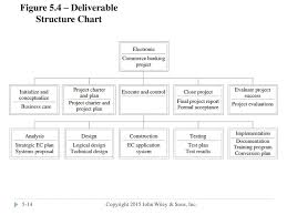 Deliverable Structure Chart Information Technology Project Management Fifth Edition