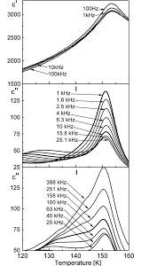 Temperature variation of ε′ and ε′′ at various frequencies in the vicinity of