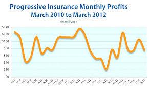 Progressive Retrieve Quote Mesmerizing Progressive House Insurance Auto Motorcycle More Progressive Auto