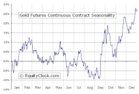 Futures Charts Gold Futures Gc Seasonal Chart Equity Clock