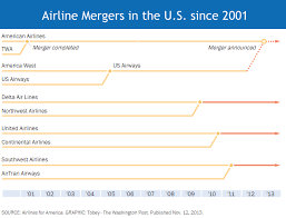 Airline Mergers And Acquisitions Have Changed The Face Of