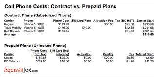75 Actual Prepaid Cell Comparison Chart