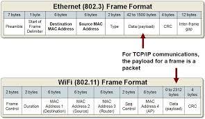 802 11 frame format packet structure of frame thenetworkseal wordpress com