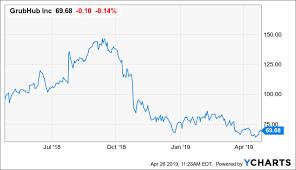 Grubhub Share Price Chart Grubhub Better Price For Better Results Grubhub Inc