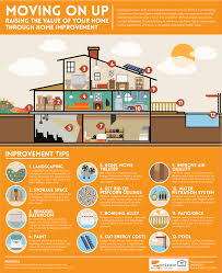Increasing The Value Of Your Home Through Home Improvement - MGan ...
