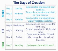 Image Result For Creation Timeline Chart Days Of Creation