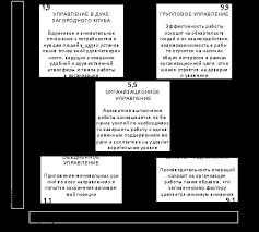 Реферат Лидерство в управлении организацией com Банк  Лидерство в управлении организацией