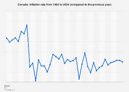 1984 Vs Today Chart Canada Inflation Rate 1984 2024 Statista