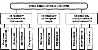 Реферат Акционерное общество правовое положение уставной  Акционерное общество правовое положение уставной капитал фонды управление