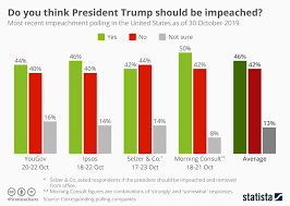 Trump Chart Chart Do You Think President Trump Should Be Impeached