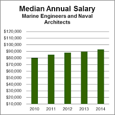 Marines Pay Chart 2013 Marine Engineers Naval Architects Aag