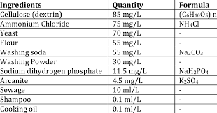 chemical composition and concentration