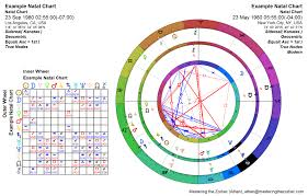 How To Read A Natal Chart Sidereal Astrology Charts
