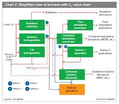 Mek Price Chart Cracker Dynamics And The Impact Of Feedstock Developments