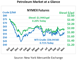Nymex Price Chart Comfortable With Oil Prices Thats A Bad Sign Mansfield