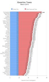Us Highway Mileage Chart Gas Mileage Charts Kozen Jasonkellyphoto Co