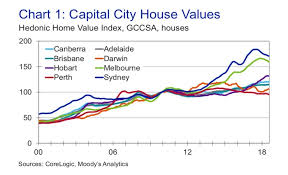 Sydney House Prices Chart 2018 Sydney House Values To Grow 0 6 In 2019 Corelogic Moodys