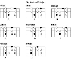 Major Scale Modes Chart All Major Guitar Scale Chart Achievelive Co