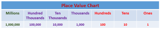 69 Unexpected Place Value Chart 6th Grade Millions