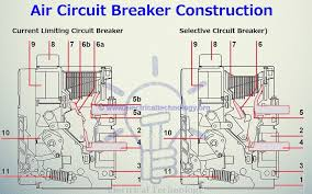 air circuit breaker construction operation types and uses air circuit breaker construction abb emax low voltage current limiting air circuit breaker and selective