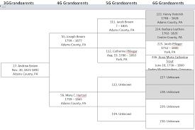 Maternal Ancestors For Bill Phyls Grandkids Chart