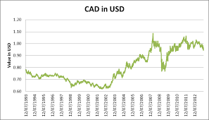 Cad Value Chart A High Canadian Dollar Means Higher Wages Not Lower Prices