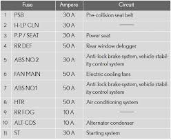 2007 lexus es 350 fuse box diagram 2007 image checking and replacing fuses do it yourself maintenance on 2007 lexus es 350 fuse box diagram