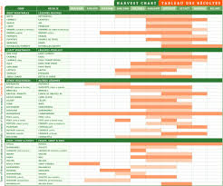 Harvest Chart Just Food Sustainable Food And Farming In