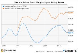 Nike Shoe Sales Chart Better Buy Nike Inc Vs Adidas The Motley Fool