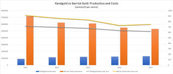 Barrick Gold Randgold Merger What You Need To Know Ig Ae