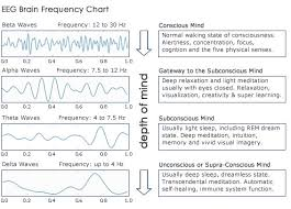 Binaural Frequency Chart Binaural Beats Healing4happiness
