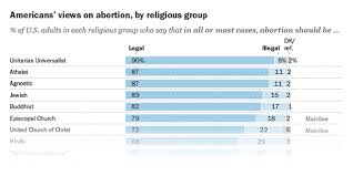 American Religious Groups Vary Widely In Their Views Of